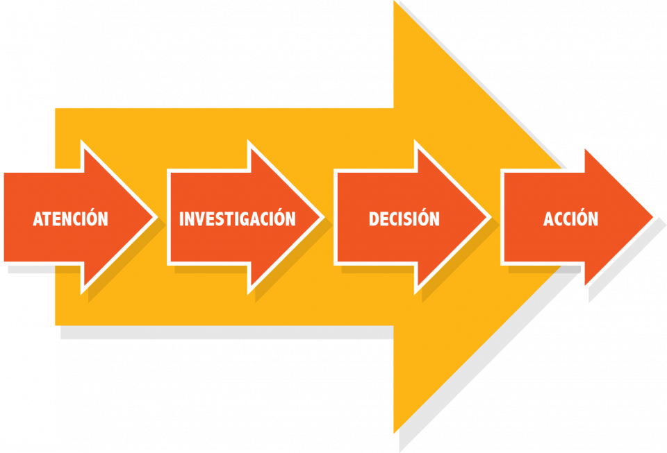 Modelo AIDA Customer Journey